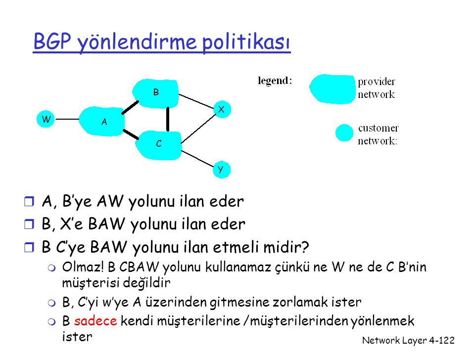 BGP yönlendirme politikası