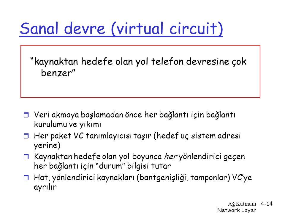 Sanal devre (virtual circuit)