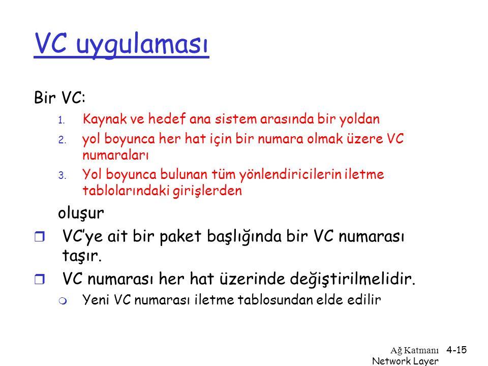 VC uygulaması Bir VC: oluşur