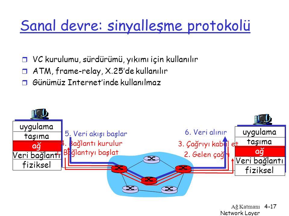 Sanal devre: sinyalleşme protokolü