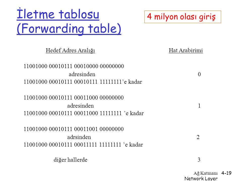 İletme tablosu (Forwarding table)