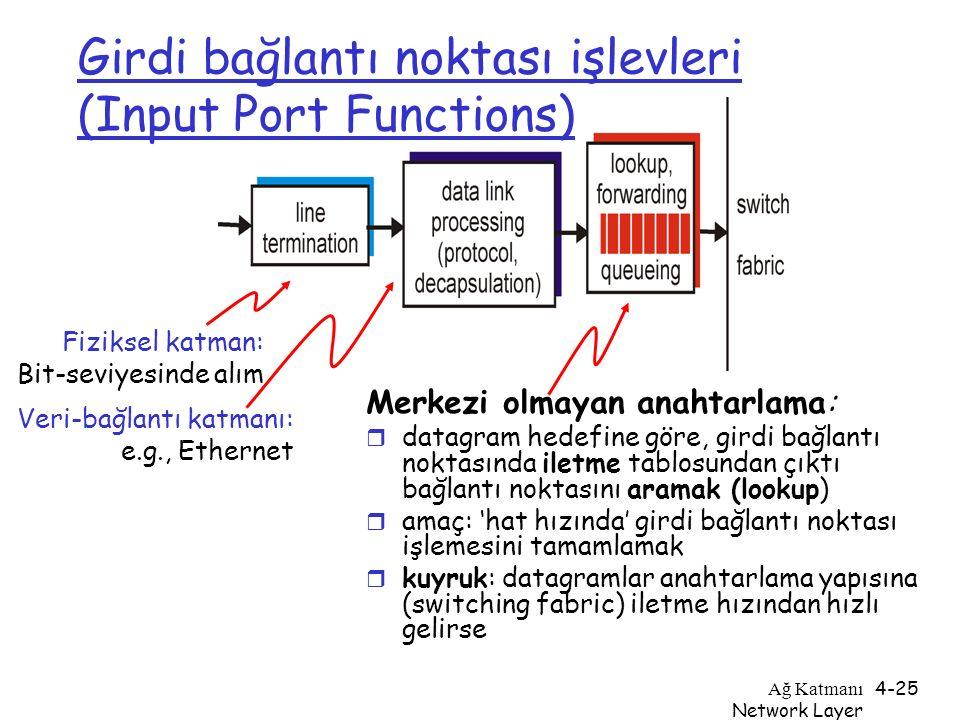 Girdi bağlantı noktası işlevleri (Input Port Functions)