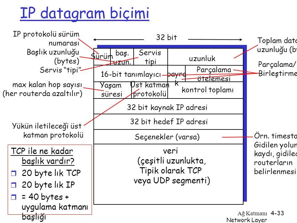 IP datagram biçimi TCP ile ne kadar başlık vardır veri