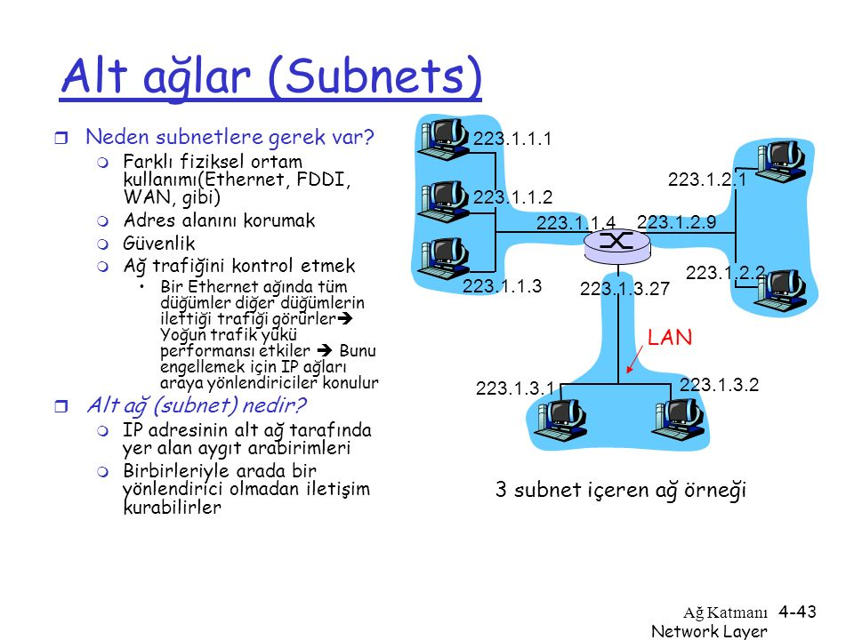 Alt ağlar (Subnets) Neden subnetlere gerek var Alt ağ (subnet) nedir