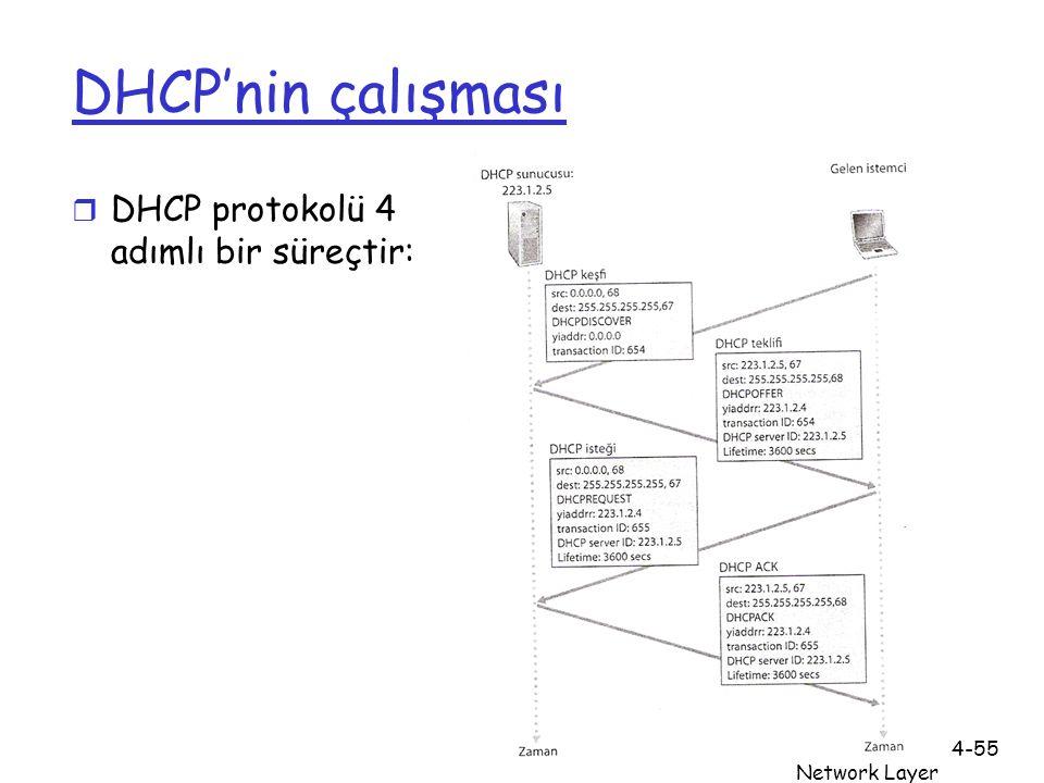 DHCP'nin çalışması DHCP protokolü 4 adımlı bir süreçtir: Ağ Katmanı