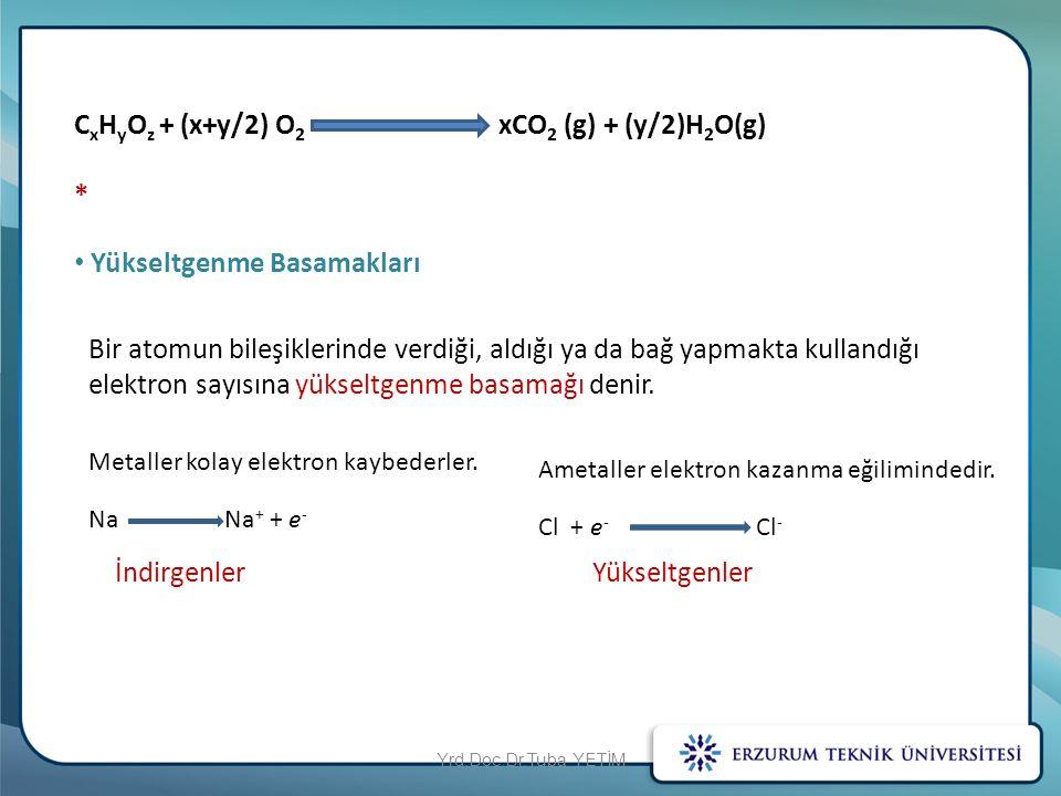 CxHyOz + (x+y/2) O2 xCO2 (g) + (y/2)H2O(g) *