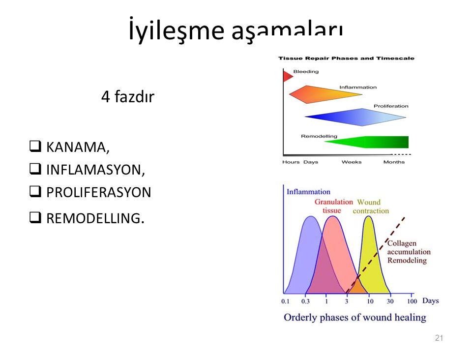 İyileşme aşamaları 4 fazdır KANAMA, INFLAMASYON, PROLIFERASYON