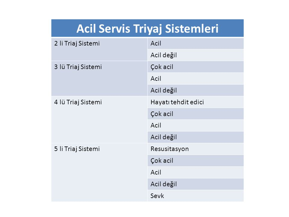 Acil Servis Triyaj Sistemleri