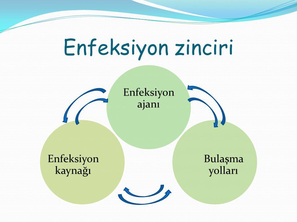 Enfeksiyon zinciri Enfeksiyon ajanı Bulaşma yolları Enfeksiyon kaynağı