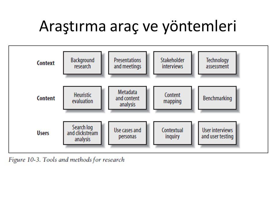 Araştırma araç ve yöntemleri