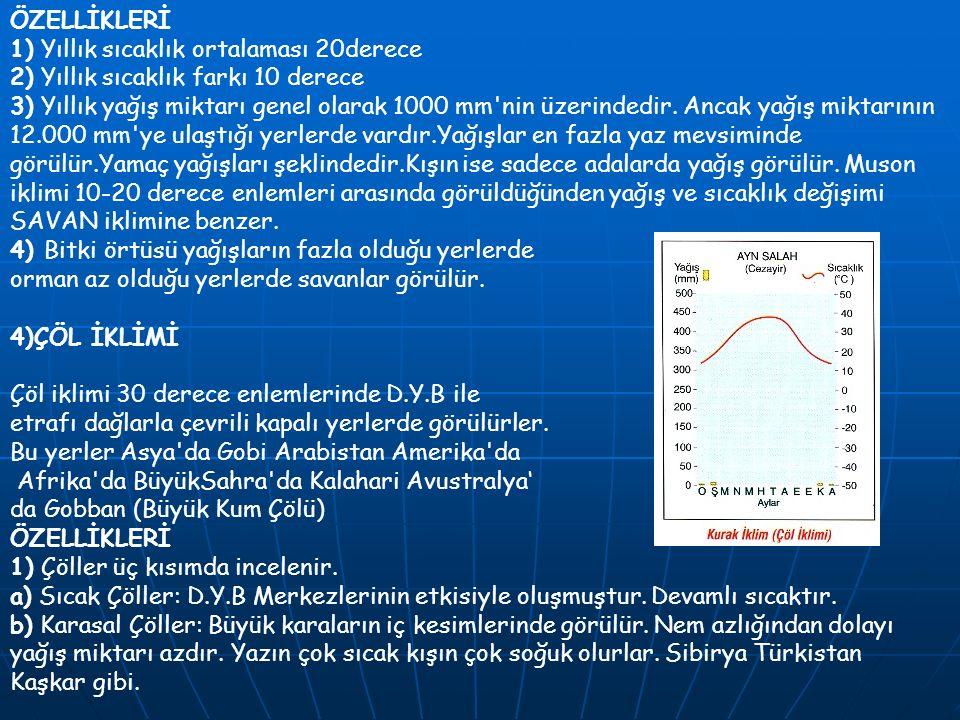 ÖZELLİKLERİ 1) Yıllık sıcaklık ortalaması 20derece. 2) Yıllık sıcaklık farkı 10 derece.