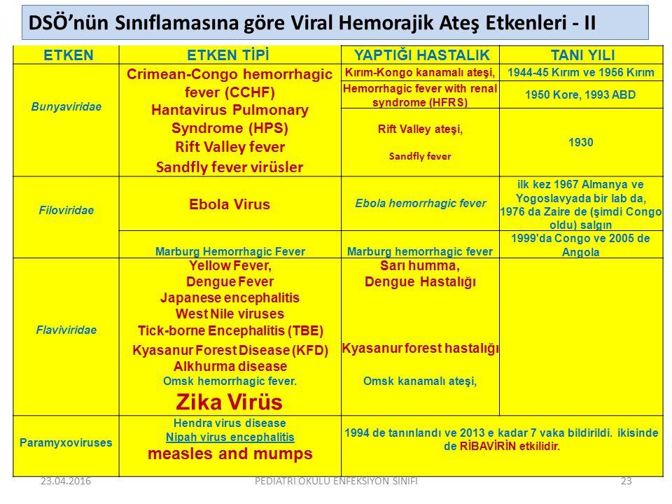 DSÖ'nün Sınıflamasına göre Viral Hemorajik Ateş Etkenleri - II