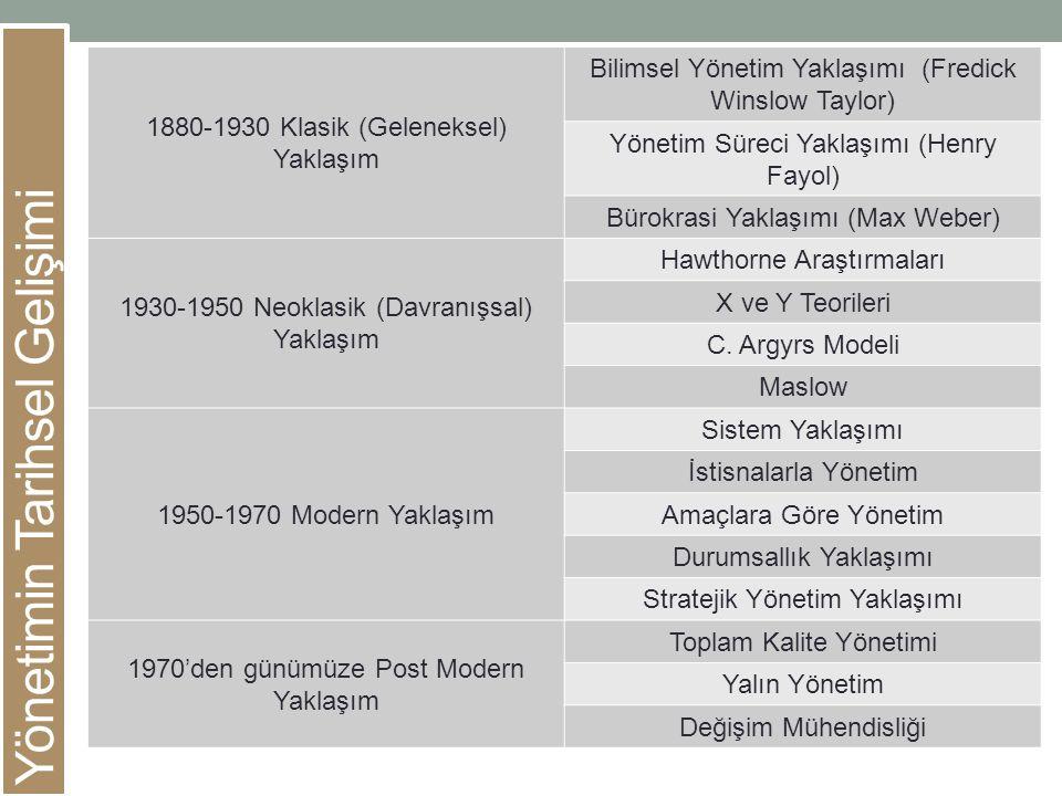 Yönetimin Tarihsel Gelişimi