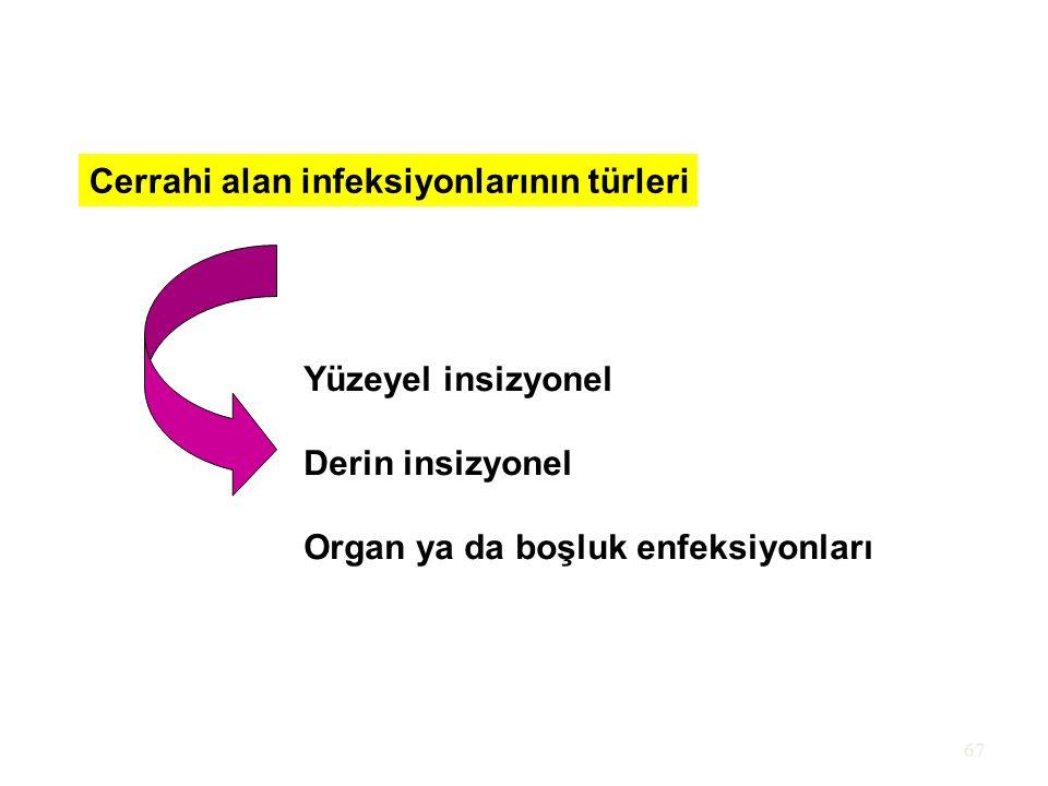 Cerrahi alan infeksiyonlarının türleri