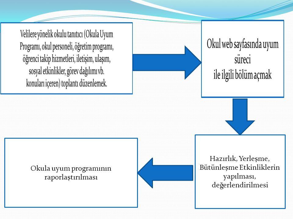 Okula uyum programının raporlaştırılması