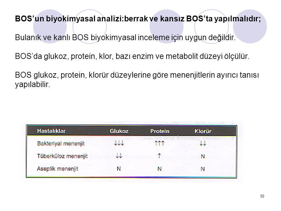BOS'un biyokimyasal analizi:berrak ve kansız BOS'ta yapılmalıdır;