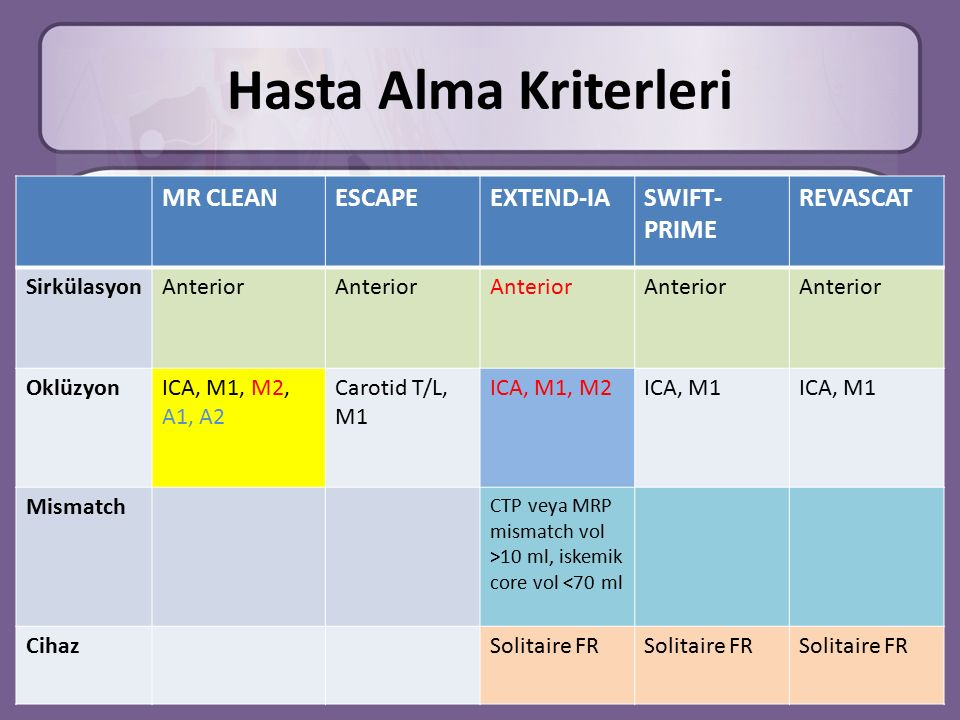 Hasta Alma Kriterleri MR CLEAN ESCAPE EXTEND-IA SWIFT-PRIME REVASCAT