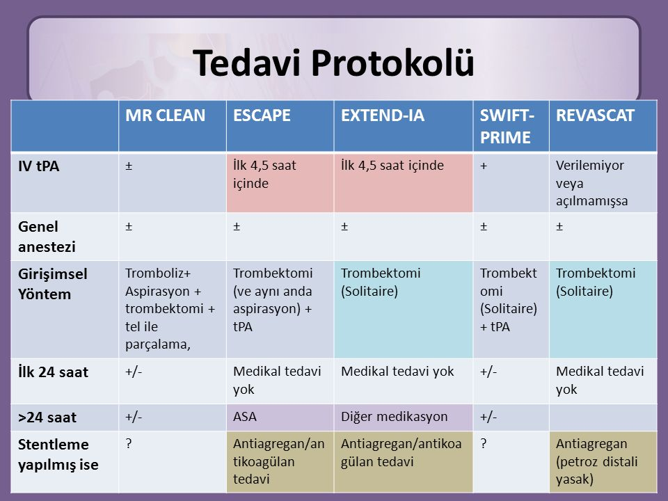 Tedavi Protokolü MR CLEAN ESCAPE EXTEND-IA SWIFT-PRIME REVASCAT IV tPA