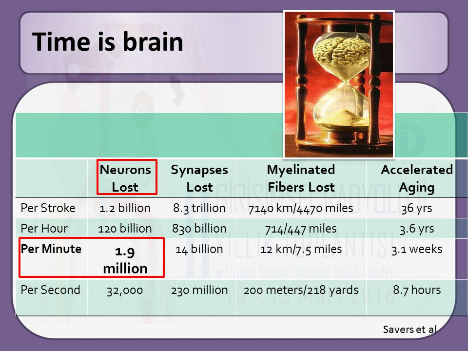 Time is brain 1.9 million Neurons Lost Synapses Lost Myelinated