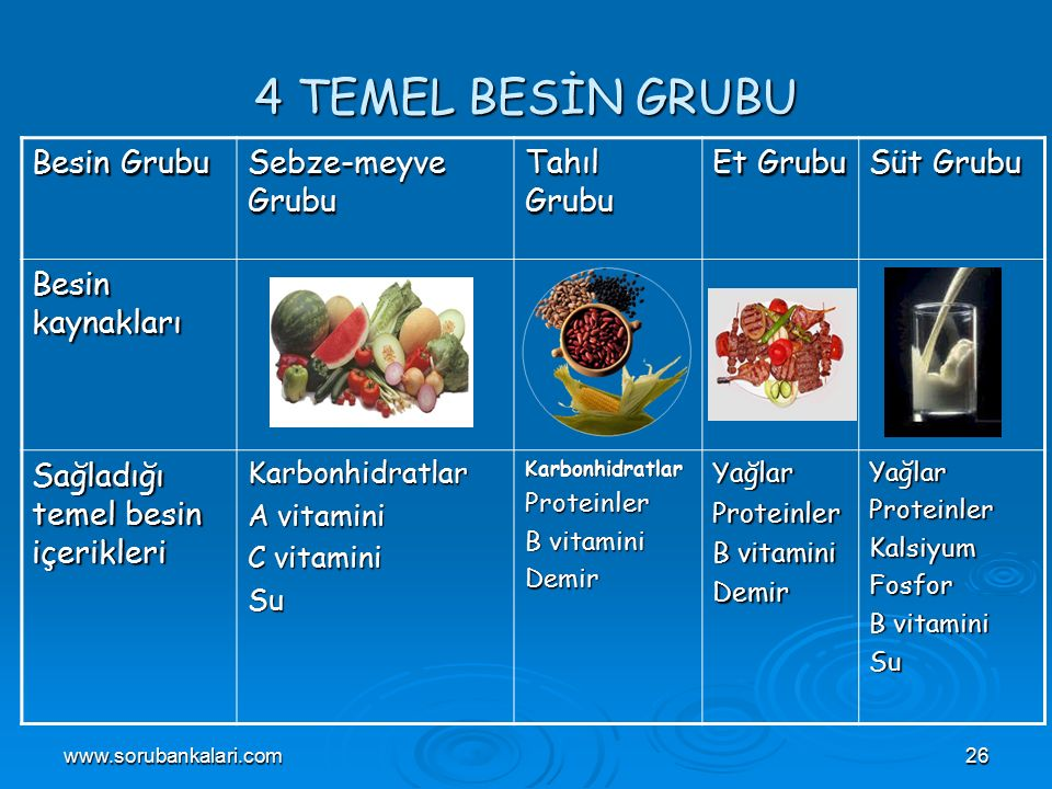 4 TEMEL BESİN GRUBU Besin Grubu Sebze-meyve Grubu Tahıl Grubu Et Grubu