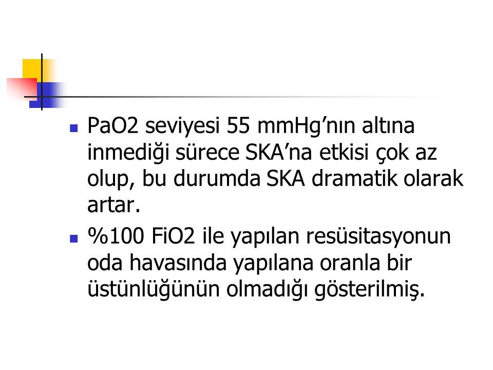 PaO2 seviyesi 55 mmHg'nın altına inmediği sürece SKA'na etkisi çok az olup, bu durumda SKA dramatik olarak artar.