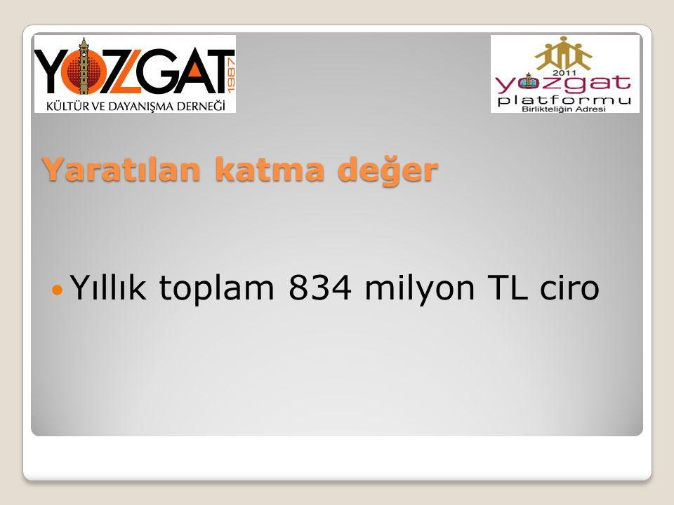 Yıllık toplam 834 milyon TL ciro