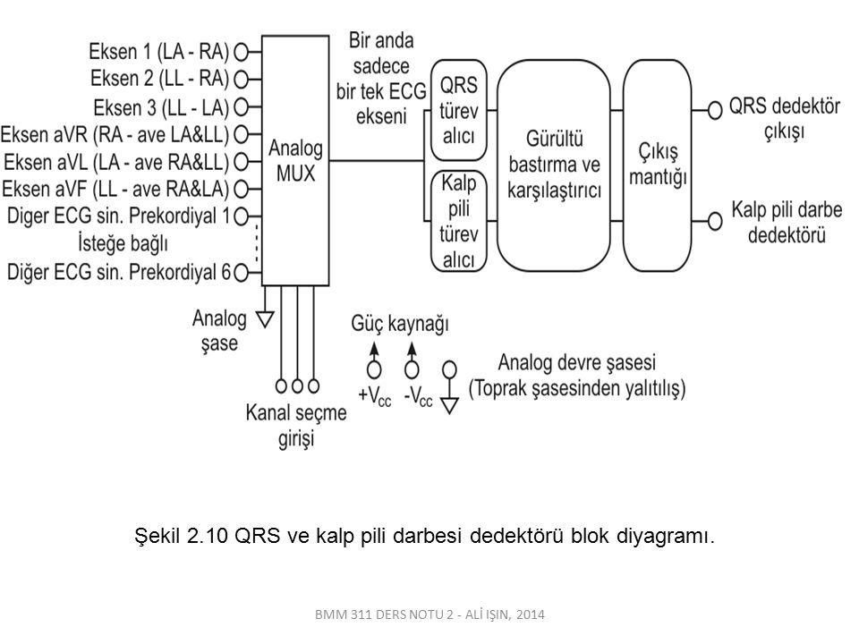 Şekil 2.10 QRS ve kalp pili darbesi dedektörü blok diyagramı.