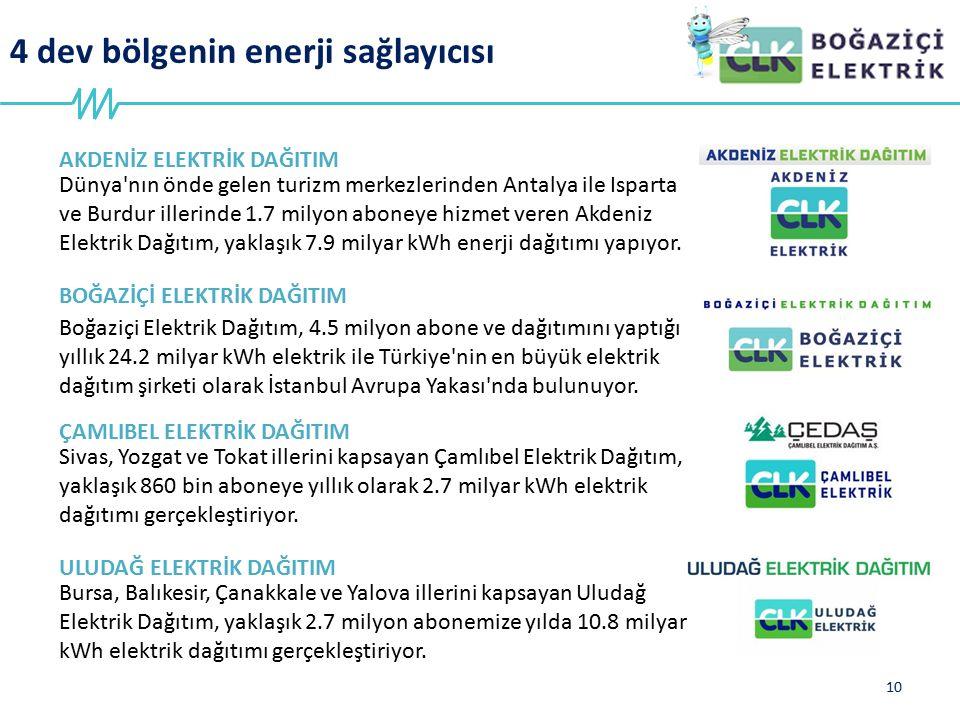 4 dev bölgenin enerji sağlayıcısı