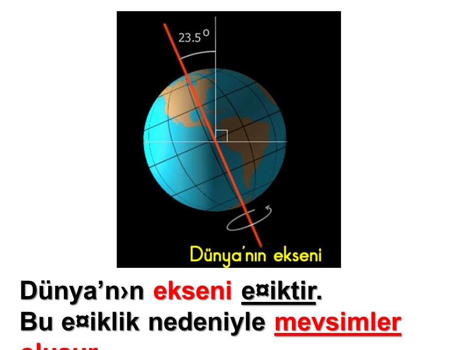 Dünya'n›n ekseni e¤iktir.