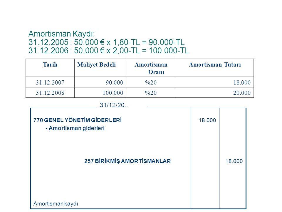 Amortisman Kaydı: 31. 12. 2005 : 50. 000 € x 1,80-TL = 90. 000-TL 31