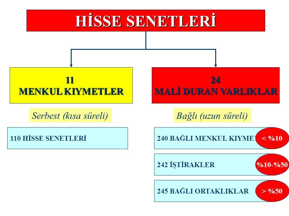 HİSSE SENETLERİ 11 MENKUL KIYMETLER 24 MALİ DURAN VARLIKLAR