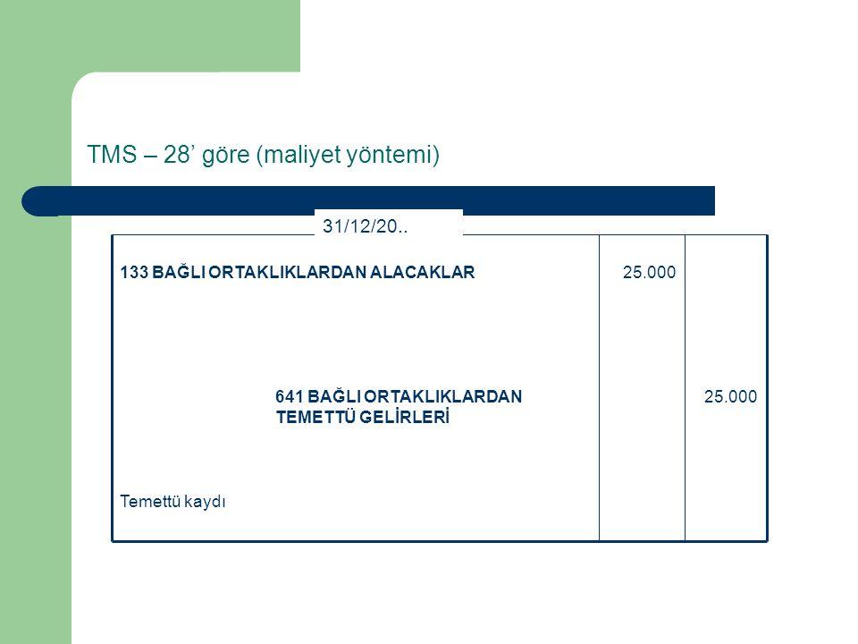 TMS – 28' göre (maliyet yöntemi)