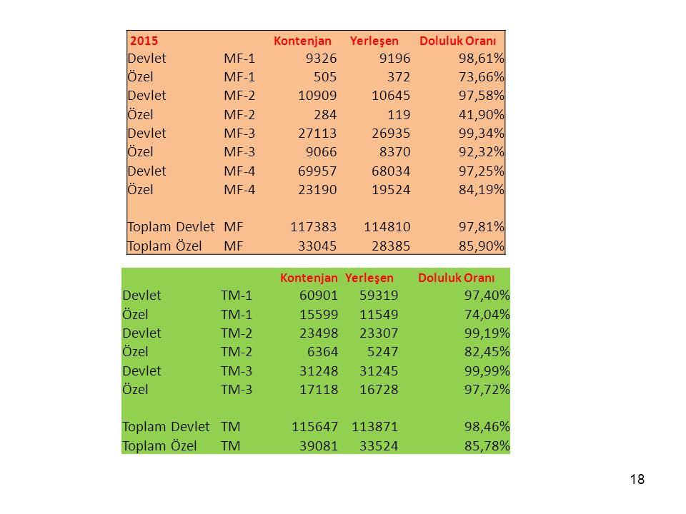 2015 Kontenjan. Yerleşen. Doluluk Oranı. Devlet. MF-1. 9326. 9196. 98,61% Özel. 505. 372.