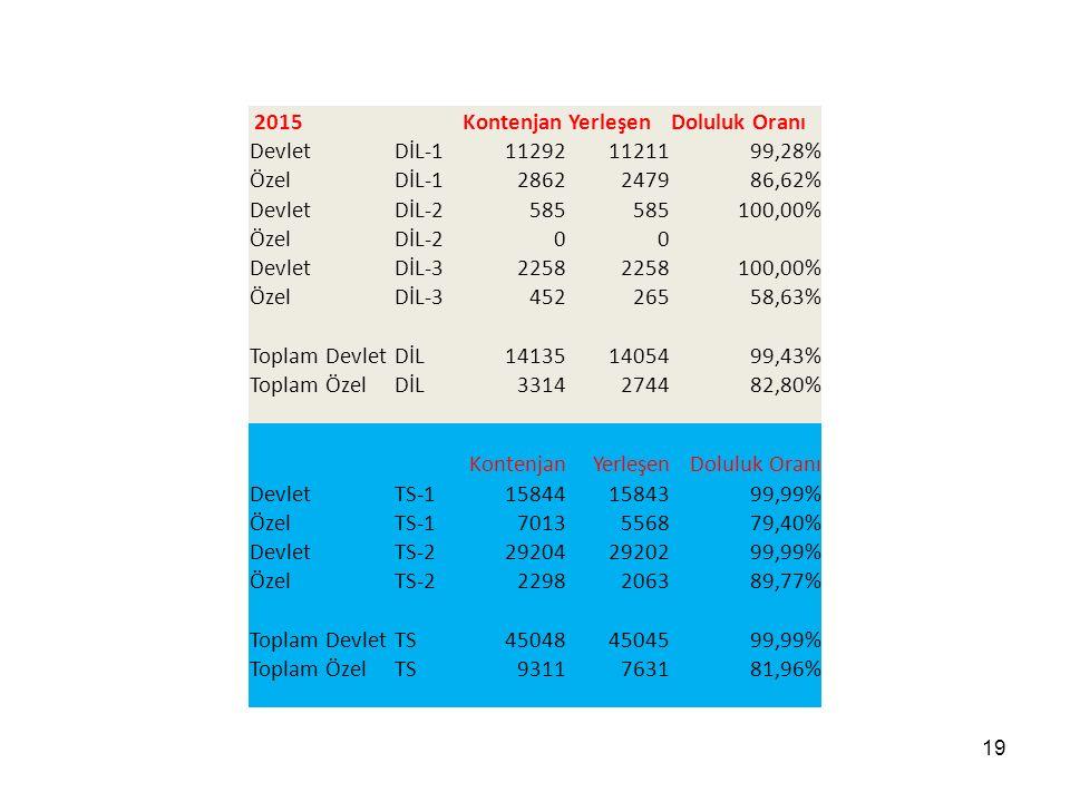 Kontenjan Yerleşen Doluluk Oranı Devlet DİL-1 11292 11211 99,28% Özel