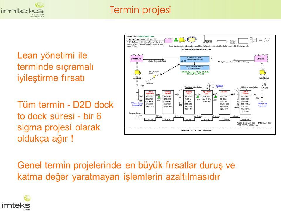 Termin projesi Lean yönetimi ile terminde sıçramalı iyileştirme fırsatı.