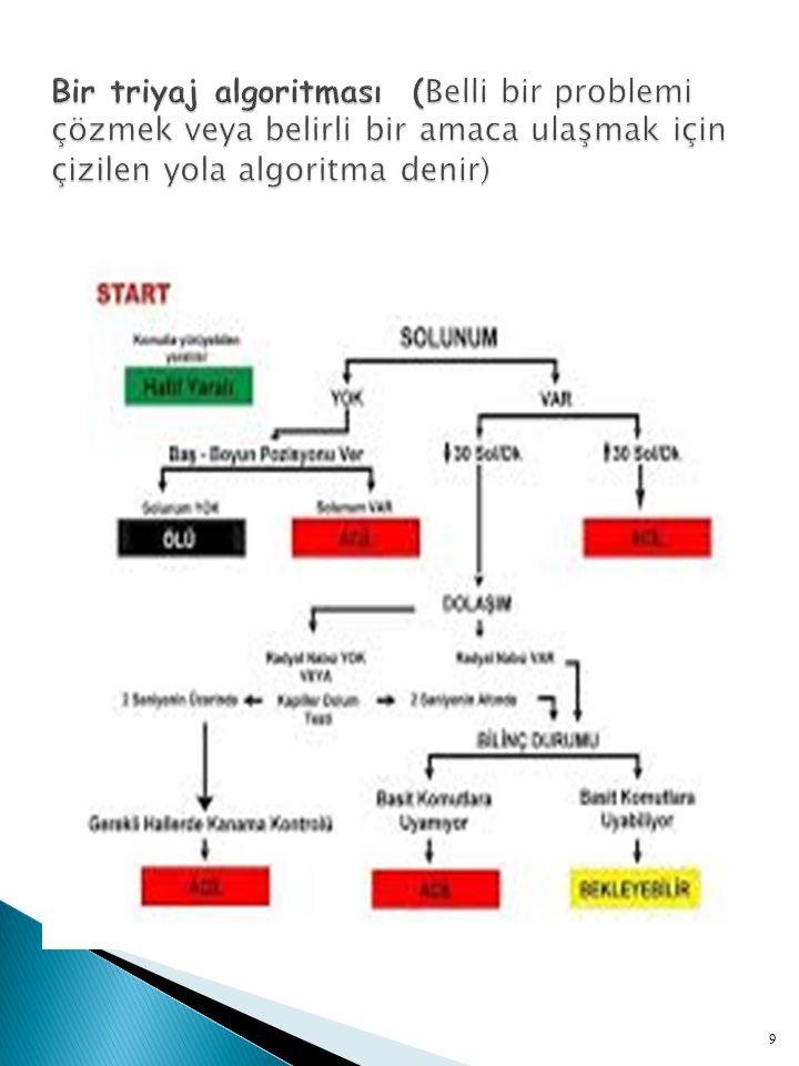 Bir triyaj algoritması (Belli bir problemi çözmek veya belirli bir amaca ulaşmak için çizilen yola algoritma denir)