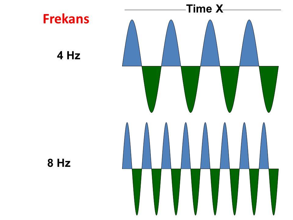 Frekans Time X 4 Hz 8 Hz