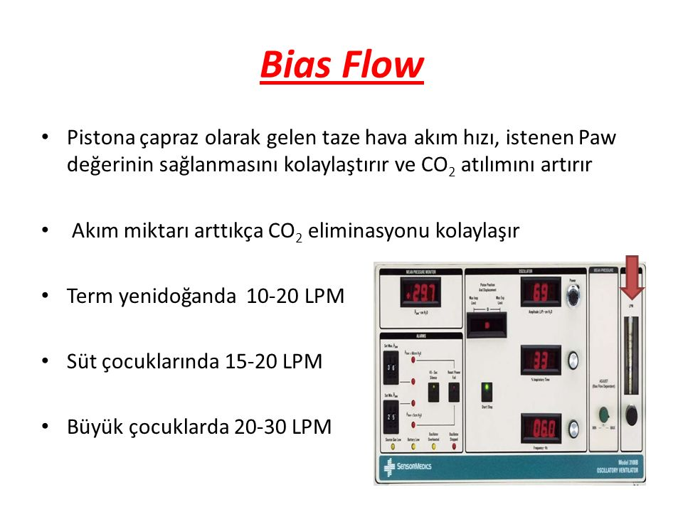 Bias Flow Pistona çapraz olarak gelen taze hava akım hızı, istenen Paw değerinin sağlanmasını kolaylaştırır ve CO2 atılımını artırır.