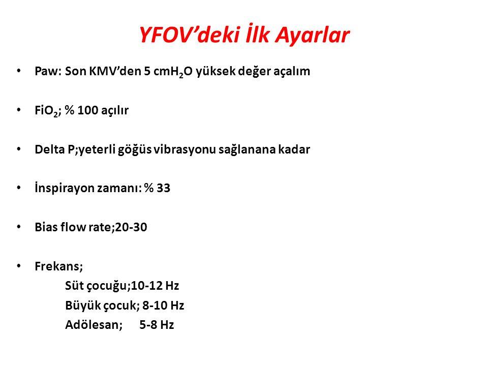 YFOV'deki İlk Ayarlar Paw: Son KMV'den 5 cmH2O yüksek değer açalım