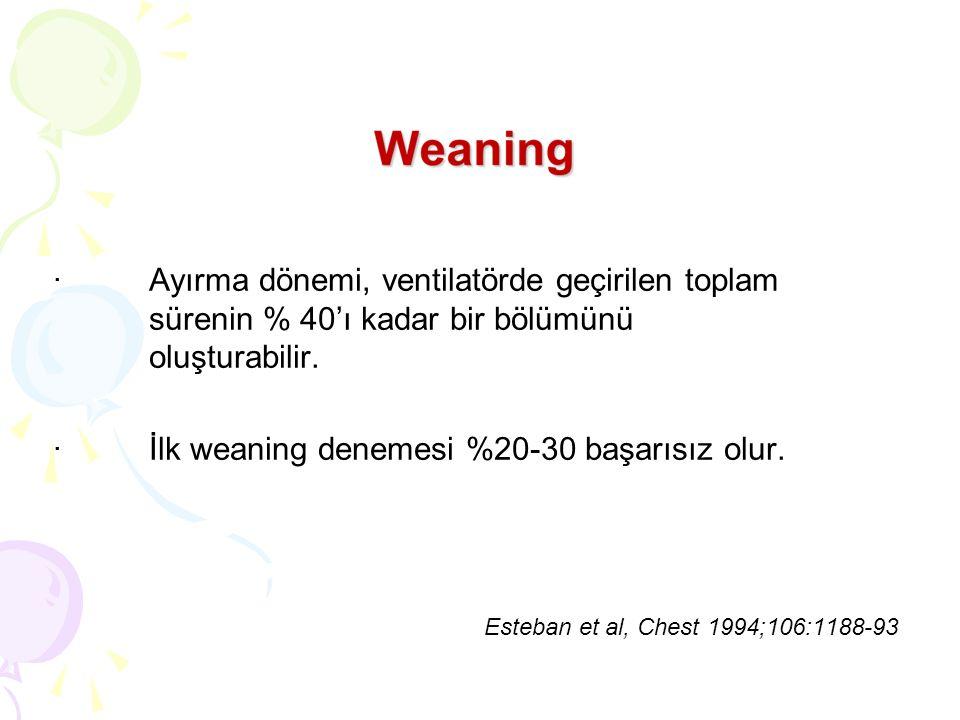 · İlk weaning denemesi %20-30 başarısız olur.