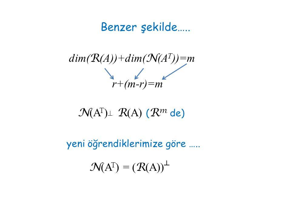 dim(R(A))+dim(N(AT))=m