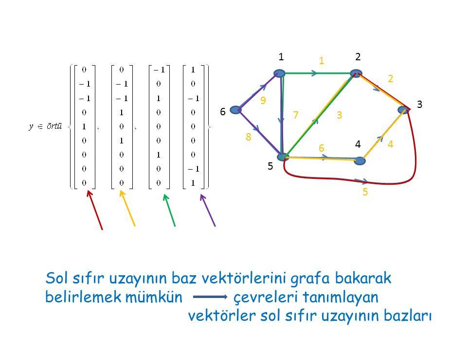 vektörler sol sıfır uzayının bazları