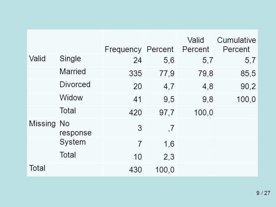 Frequency Percent Valid Percent Cumulative Percent Valid Single 24 5,6