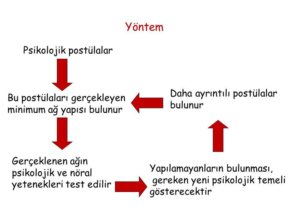 Yöntem Psikolojik postülalar Daha ayrıntılı postülalar