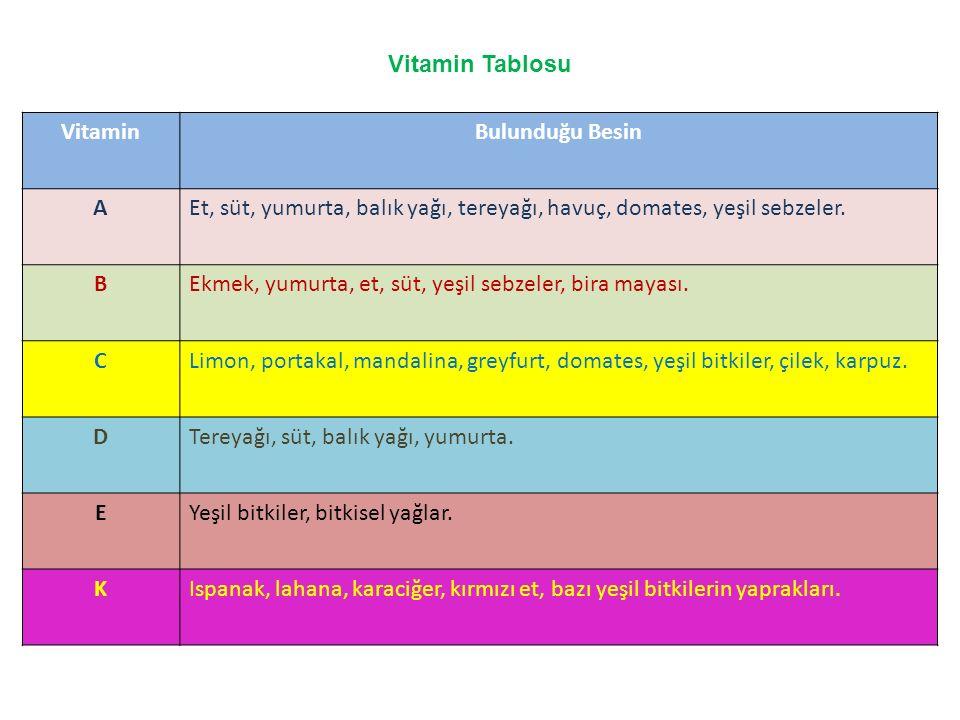 Vitamin Tablosu Vitamin. Bulunduğu Besin. A. Et, süt, yumurta, balık yağı, tereyağı, havuç, domates, yeşil sebzeler.