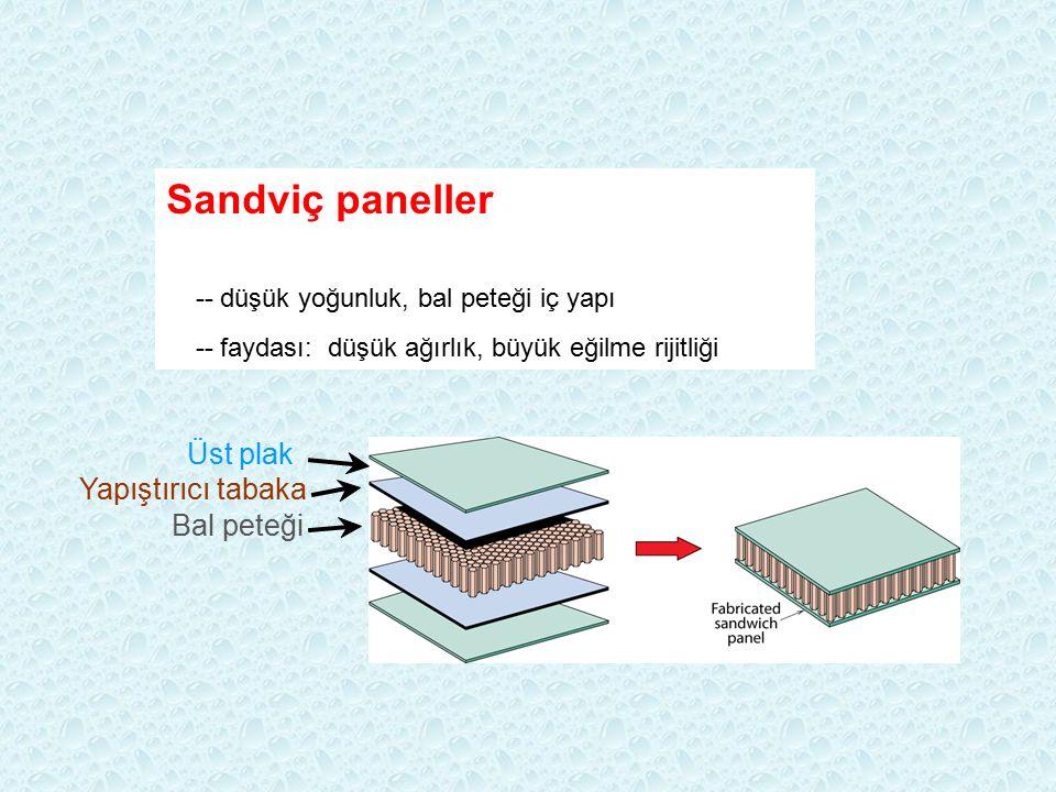 Sandviç paneller Üst plak Yapıştırıcı tabaka Bal peteği