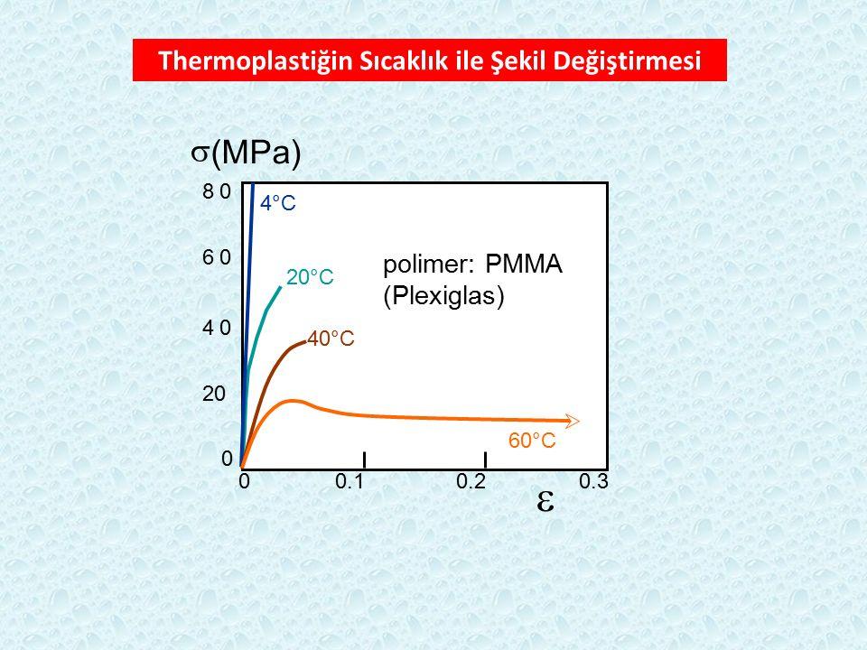 Thermoplastiğin Sıcaklık ile Şekil Değiştirmesi