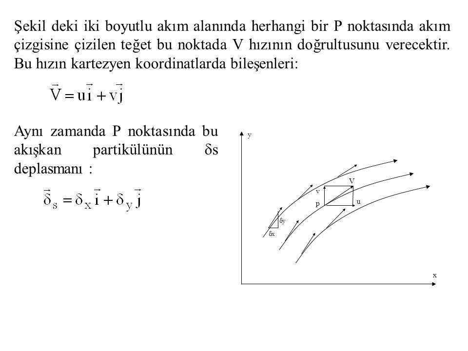 Aynı zamanda P noktasında bu akışkan partikülünün s deplasmanı :