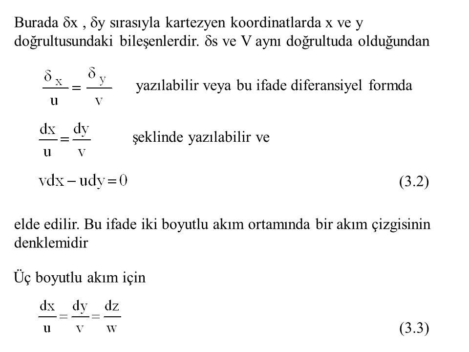 Burada x , y sırasıyla kartezyen koordinatlarda x ve y doğrultusundaki bileşenlerdir. s ve V aynı doğrultuda olduğundan