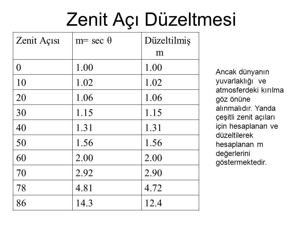 Zenit Açı Düzeltmesi Zenit Açısı m= sec θ Düzeltilmiş m 1.00 10 1.02
